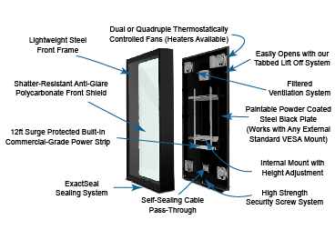 Weatherproof Touch Screen TV Solution Diagram