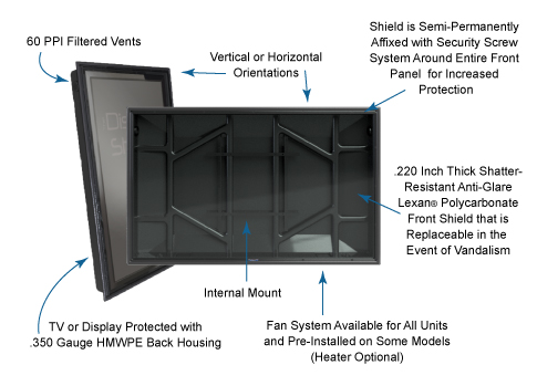 The Display Shield weatherproof signage solution diagram