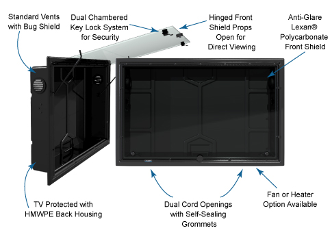 The TV Shield weatherproof signage solution diagram